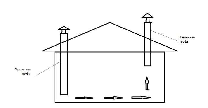вентиляция в курятнике схема
